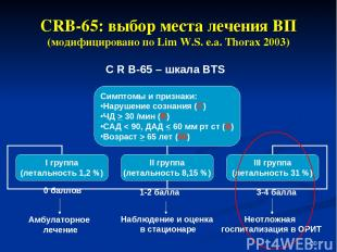 * CRB-65: выбор места лечения ВП (модифицировано по Lim W.S. e.a. Thorax 2003) 0