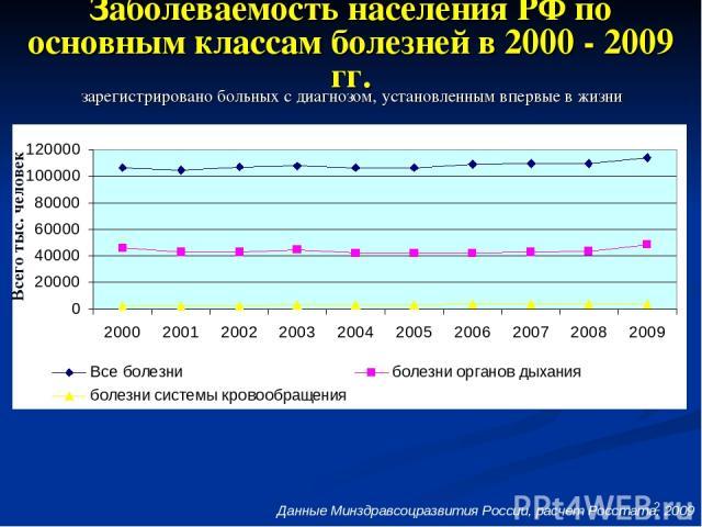 * Заболеваемость населения РФ по основным классам болезней в 2000 - 2009 гг. зарегистрировано больных с диагнозом, установленным впервые в жизни Данные Минздравсоцразвития России, расчет Росстата, 2009 Всего тыс. человек