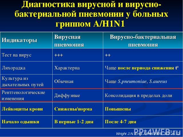 * Диагностика вирусной и вирусно-бактериальной пневмонии у больных гриппом А/H1N1 Wright J.N. Engl.J.Med.2009; 361: e112 Индикаторы Вирусная пневмония Вирусно-бактериальная пневмония Тест на вирус +++ ++ Лихорадка Характерна Чаще после периода сниже…
