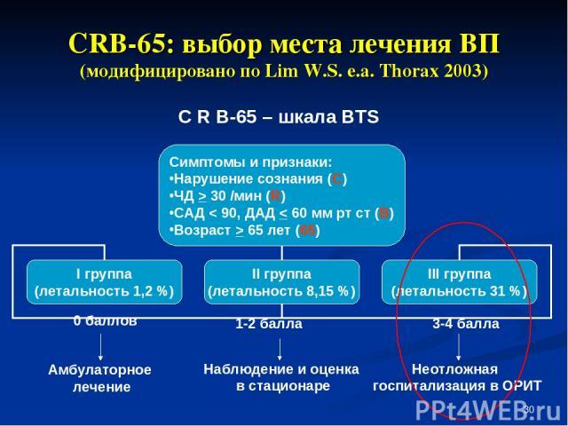 * CRB-65: выбор места лечения ВП (модифицировано по Lim W.S. e.a. Thorax 2003) 0 баллов Амбулаторное лечение Наблюдение и оценка в стационаре Неотложная госпитализация в ОРИТ С R В-65 – шкала BTS