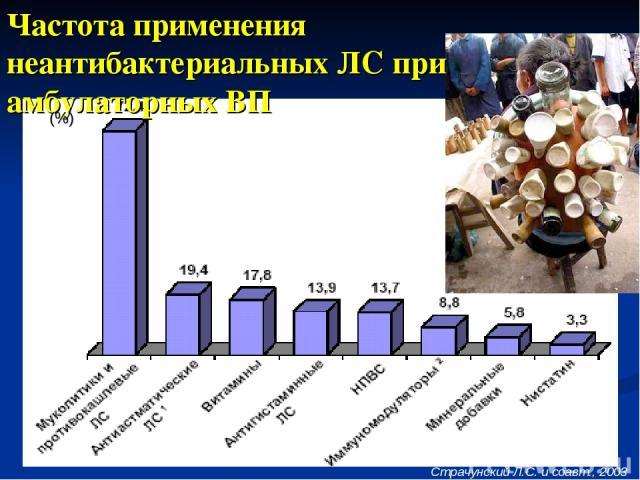 * Частота применения неантибактериальных ЛС при амбулаторных ВП Страчунский Л.С. и соавт., 2003 (%)