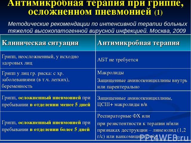 * Антимикробная терапия при гриппе, осложненном пневмонией (1) Методические рекомендации по интенсивной терапии больных тяжелой высокопатогенной вирусной инфекцией. Москва, 2009 Клиническая ситуация Антимикробная терапия Грипп, неосложненный, у исхо…