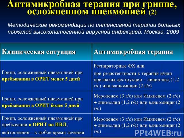 * Антимикробная терапия при гриппе, осложненном пневмонией (2) Методические рекомендации по интенсивной терапии больных тяжелой высокопатогенной вирусной инфекцией. Москва, 2009 Клиническая ситуация Антимикробная терапия Грипп, осложненный пневмоние…