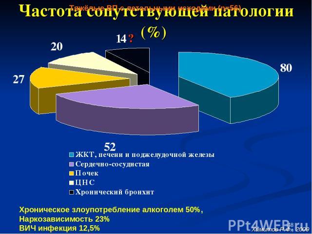 * Частота сопутствующей патологии (%) Хроническое злоупотребление алкоголем 50%, Наркозависимость 23% ВИЧ инфекция 12,5% Тяжёлые ВП с летальными исходами (n=56) ? Хамитов Р.Ф., 2009