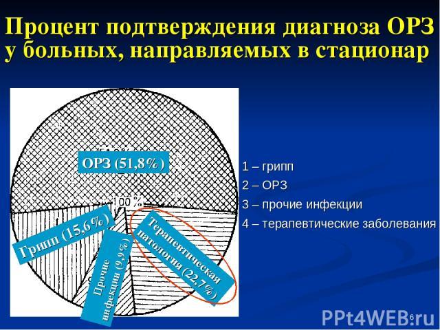 * Процент подтверждения диагноза ОРЗ у больных, направляемых в стационар 1 – грипп 2 – ОРЗ 3 – прочие инфекции 4 – терапевтические заболевания Грипп (15,6%) ОРЗ (51,8%) Терапевтическая патология (22,7%) Прочие инфекции (9,9%)