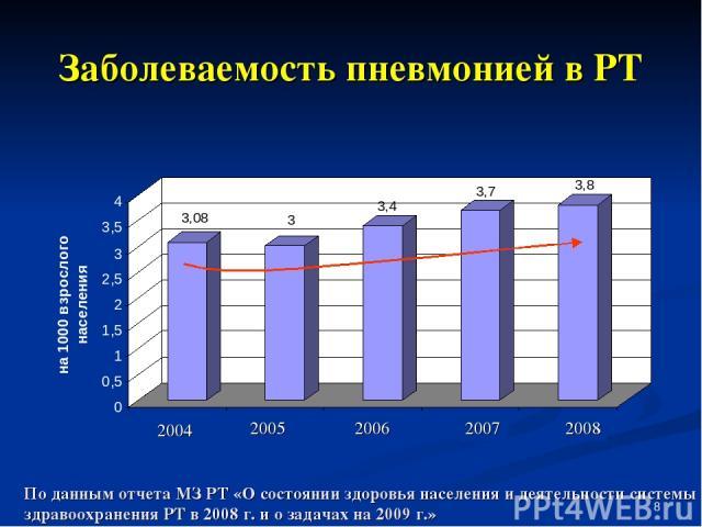 * Заболеваемость пневмонией в РТ По данным отчета МЗ РТ «О состоянии здоровья населения и деятельности системы здравоохранения РТ в 2008 г. и о задачах на 2009 г.» 2004 2005 2006 2007 2008