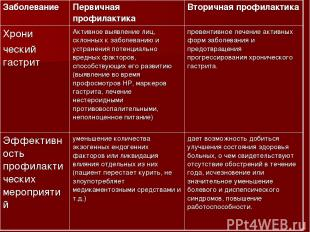 Заболевание Первичная профилактика Вторичная профилактика Хрони ческий гастрит А