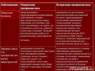 Заболевание Первичная профилактика Вторичная профилактика Язвенная болезнь преду