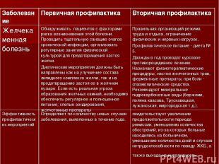 Заболевание Первичная профилактика Вторичная профилактика Желчекаменная болезнь