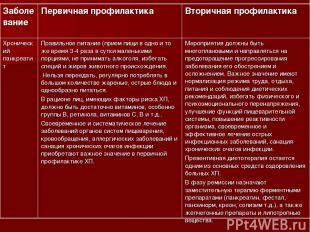 Заболевание Первичная профилактика Вторичная профилактика Хронический панкреатит