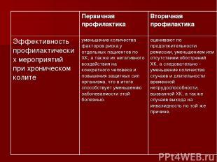 Первичная профилактика Вторичная профилактика Эффективность профилактических мер