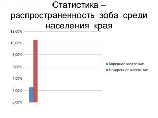 Статистика – распространенность зоба среди населения края