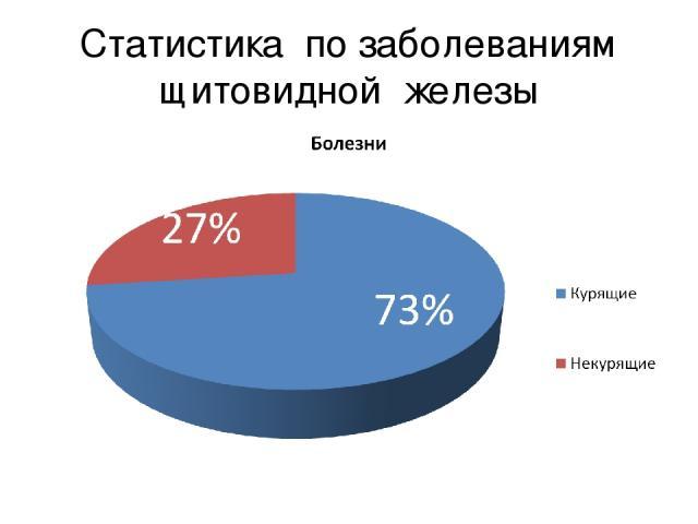 Статистика по заболеваниям щитовидной железы