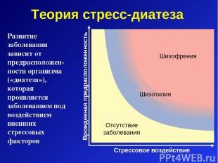 Теория стресс-диатеза Шизофрения Шизотипия Отсутствие заболевания Развитие забол