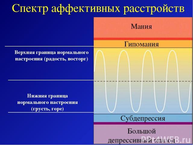 Мания Гипомания Субдепрессия Большой депрессивный эпизод Верхняя граница нормального настроения (радость, восторг) Нижняя граница нормального настроения (грусть, горе) Спектр аффективных расстройств
