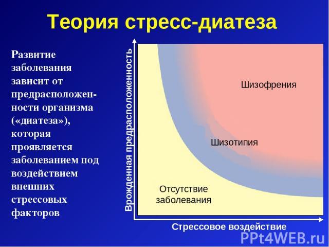 Теория стресс-диатеза Шизофрения Шизотипия Отсутствие заболевания Развитие заболевания зависит от предрасположен-ности организма («диатеза»), которая проявляется заболеванием под воздействием внешних стрессовых факторов Стрессовое воздействие Врожде…