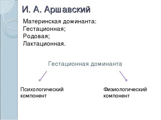 И. А. Аршавский Материнская доминанта: Гестационная; Родовая; Лактационная. Гестационная доминанта Психологический компонент Физиологический компонент