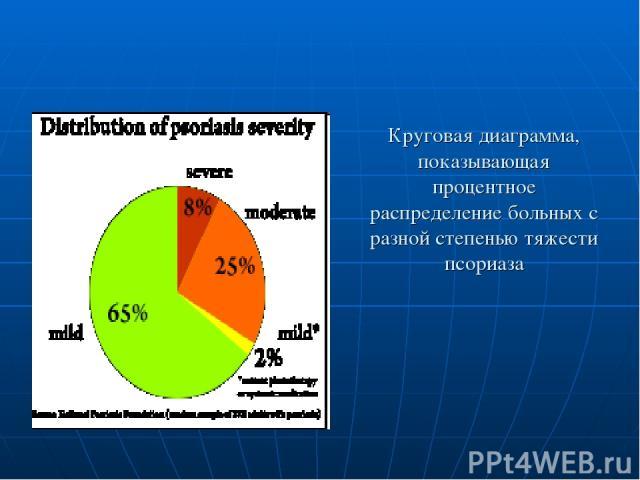 Круговая диаграмма, показывающая процентное распределение больных с разной степенью тяжести псориаза