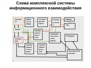 Схема комплексной системы информационного взаимодействия