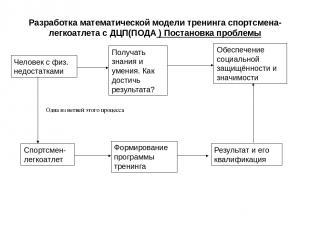 Разработка математической модели тренинга спортсмена-легкоатлета с ДЦП(ПОДА ) По