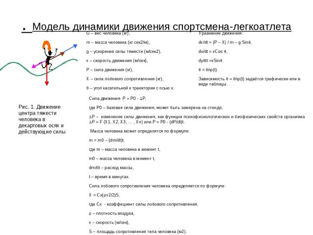 . Модель динамики движения спортсмена-легкоатлета Рис. 1. Движение центра тяжести человека в декартовых осях и действующие силы G – вес человека (кг), m – масса человека (кг сек2/м), g – ускорение силы тяжести (м/сек2), v – скорость движения (м/сек)…