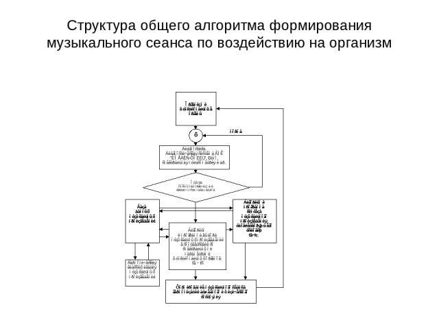 Структура общего алгоритма формирования музыкального сеанса по воздействию на организм