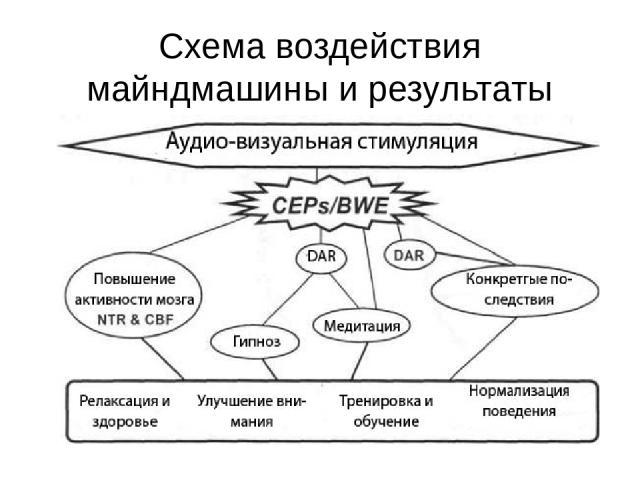 Схема воздействия майндмашины и результаты
