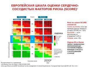 ЕВРОПЕЙСКАЯ ШКАЛА ОЦЕНКИ СЕРДЕЧНО-СОСУДИСТЫХ ФАКТОРОВ РИСКА (SCORE)1 Риск по шка