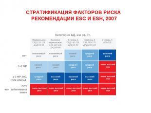 СТРАТИФИКАЦИЯ ФАКТОРОВ РИСКА РЕКОМЕНДАЦИИ ESC И ESH, 2007 Категория АД, мм рт. с