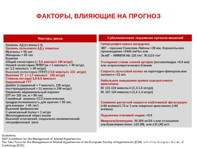 ФАКТОРЫ, ВЛИЯЮЩИЕ НА ПРОГНОЗ Guidelines 2007 Guidelines for the Management of Arterial Hypertension The Taks Force for the Management of Arterial Hypertension of the European Society of Hypertension (ESH) and of the European Society of Cardiology (E…