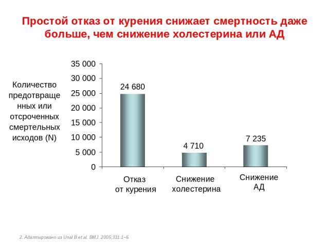 Простой отказ от курения снижает смертность даже больше, чем снижение холестерина или АД 2. Адаптировано из Unal B et al. BMJ. 2005;331:1–6. Отказ от курения Снижение холестерина Снижение АД