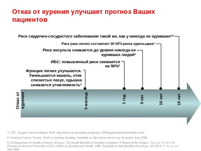 Отказ от курения улучшает прогноз Ваших пациентов 3. CDC. Surgeon General Report 2004: http://www.cdc.gov/tobacco/sgr/sgr_2004/sgranimation/flash/index.html. 4. American Cancer Society. Guide to Quitting Smoking. Available at: http://www.cancer.org.…