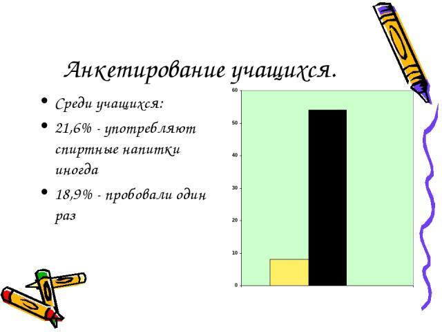 Анкетирование учащихся. Среди учащихся: 21,6% - употребляют спиртные напитки иногда 18,9% - пробовали один раз