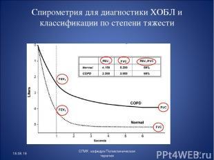 Спирометрия для диагностики ХОБЛ и классификации по степени тяжести * * СГМУ, ка