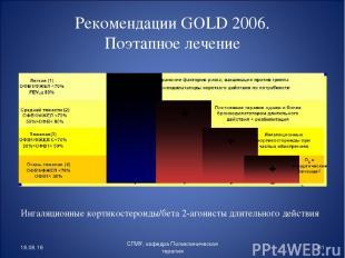 Рекомендации GOLD 2006. Поэтапное лечение Ингаляционные кортикостероиды/бета 2-а