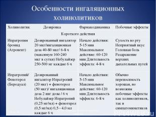 Особенности ингаляционных холинолитиков * * СГМУ, кафедра Поликлиническая терапи