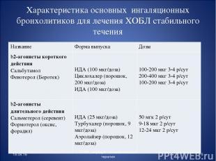 Характеристика основных ингаляционных бронхолитиков для лечения ХОБЛ стабильного