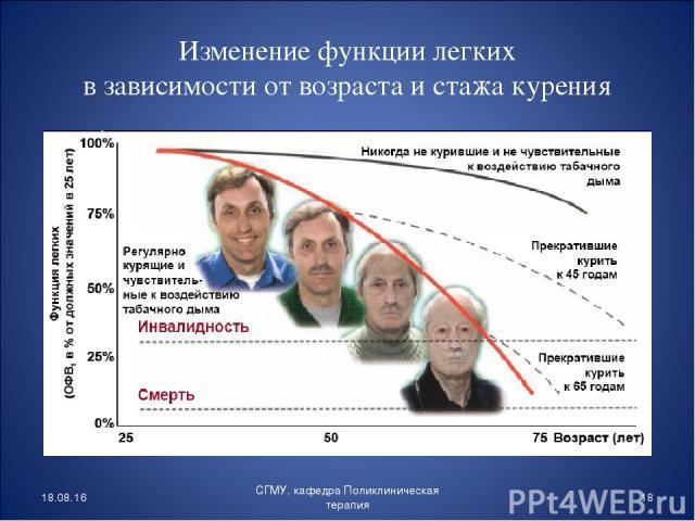 Изменение функции легких в зависимости от возраста и стажа курения * * СГМУ, кафедра Поликлиническая терапия СГМУ, кафедра Поликлиническая терапия
