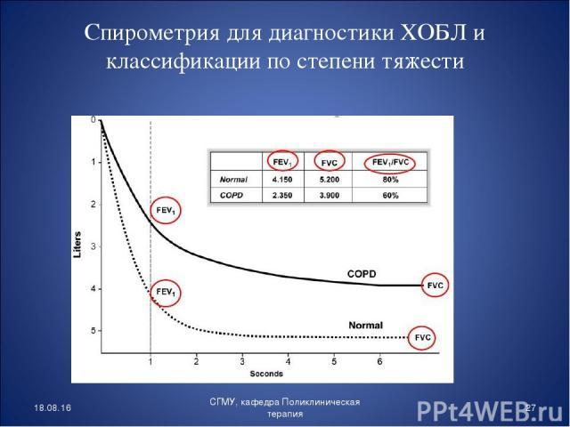 Спирометрия для диагностики ХОБЛ и классификации по степени тяжести * * СГМУ, кафедра Поликлиническая терапия СГМУ, кафедра Поликлиническая терапия