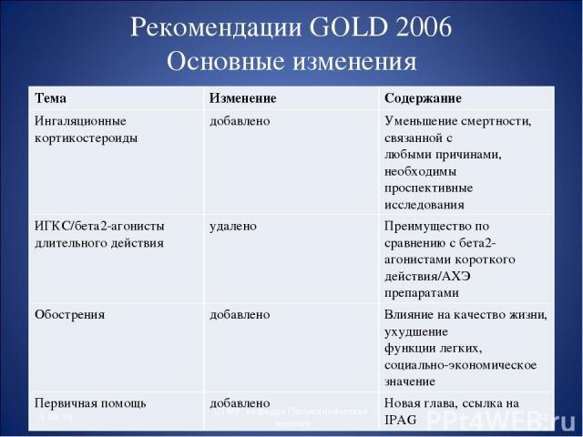 Рекомендации GOLD 2006 Основные изменения * * СГМУ, кафедра Поликлиническая терапия Тема Изменение Содержание Ингаляционные кортикостероиды добавлено Уменьшение смертности, связанной с любыми причинами, необходимы проспективные исследования ИГКС/бет…