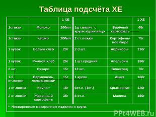 Таблица подсчёта ХЕ 1 ХЕ 1 ХЕ 1стакан Молоко 200мл 1шт.велич. с крупн.курин.яйцо