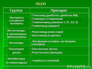 ПССП Группа Препарат Препараты сульфонил-мочевины Гликлазид (диабетон, диабетон