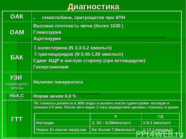 Диагностика ОАК ⇩гемоглобина, эритроцитов при ХПН ОАМ Высокая плотность мочи (более 1030 ) Глюкозурия Ацетонурия БАК холестерина (N 3,3-5,2 ммоль/л) триглицеридов (N 0,45-1,86 ммоль/л) Сдвиг КЩР в кислую сторону (при кетоацидозе) Гипергликемия УЗИ п…