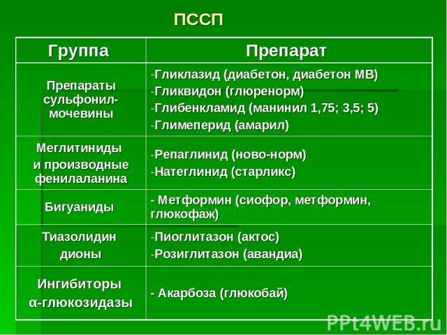 ПССП Группа Препарат Препараты сульфонил-мочевины Гликлазид (диабетон, диабетон МВ) Гликвидон (глюренорм) Глибенкламид (манинил 1,75; 3,5; 5) Глимеперид (амарил) Меглитиниды и производные фенилаланина Репаглинид (ново-норм) Натеглинид (старликс) Биг…