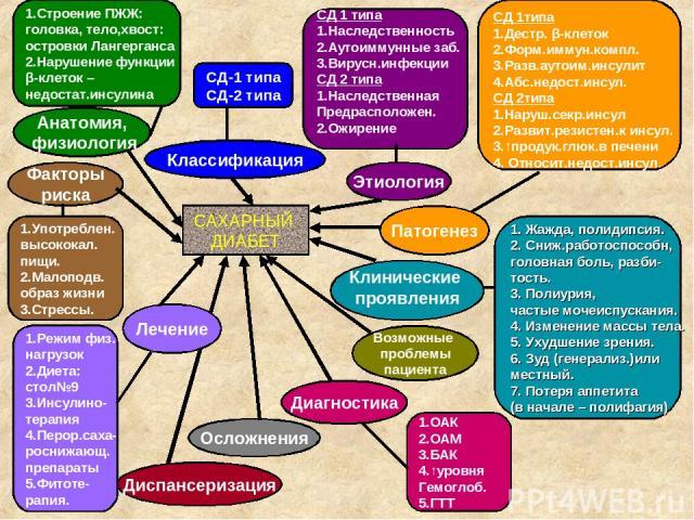 САХАРНЫЙ ДИАБЕТ Диспансеризация Анатомия, физиология Лечение Осложнения Классификация Этиология Факторы риска Патогенез Клинические проявления Диагностика СД-1 типа СД-2 типа СД 1 типа 1.Наследственность 2.Аутоиммунные заб. 3.Вирусн.инфекции СД 2 ти…