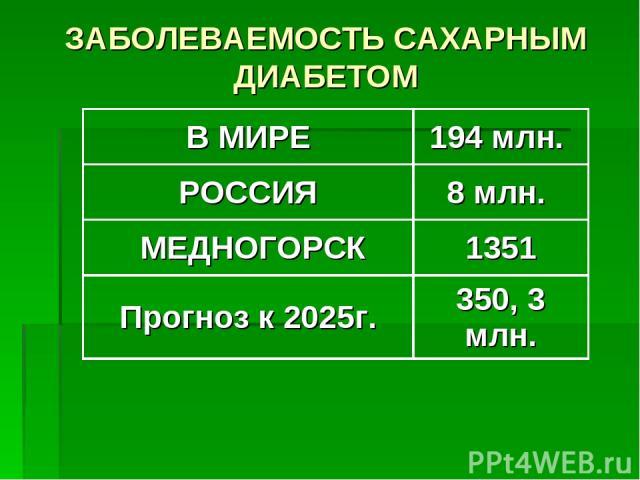 ЗАБОЛЕВАЕМОСТЬ САХАРНЫМ ДИАБЕТОМ В МИРЕ 194 млн. РОССИЯ 8 млн. МЕДНОГОРСК 1351 Прогноз к 2025г. 350, 3 млн.