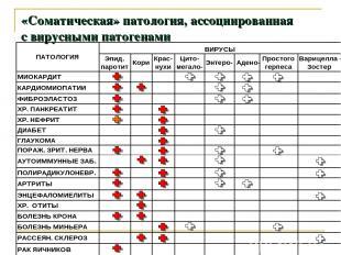 «Соматическая» патология, ассоциированная с вирусными патогенами