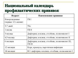 Национальный календарь профилактических прививок Возраст Наименование прививки Н