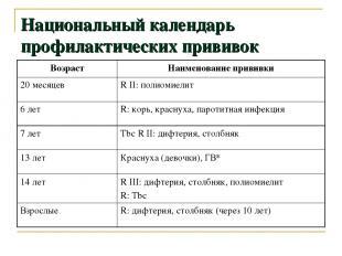 Национальный календарь профилактических прививок Возраст Наименование прививки 2