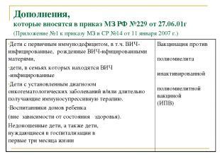 Дополнения, которые вносятся в приказ МЗ РФ №229 от 27.06.01г (Приложение №1 к п